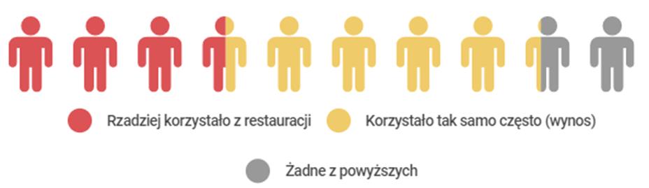 korzystanie-z-restauracji-turysci-dolny-slask-2020